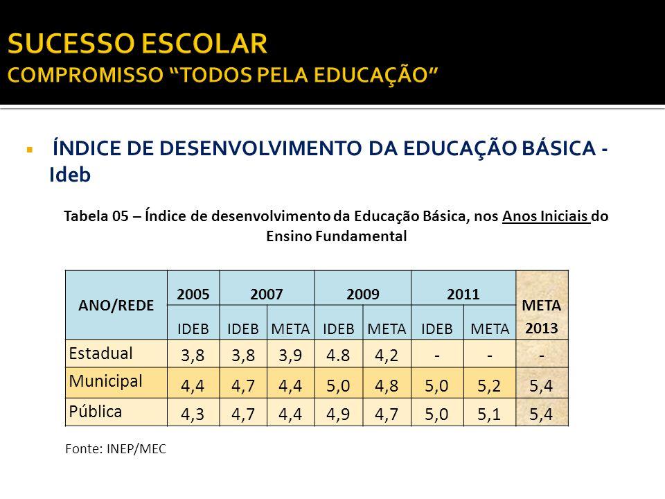 ÍNDICE DE DESENVOLVIMENTO DA EDUCAÇÃO BÁSICA - Ideb ANO/REDE 2005200720092011 META 2013 IDEB METAIDEBMETAIDEBMETA Estadual 2,92,82,92,73,12,93,33,7 Municipal 3,63,93,63,7 4,14,04,4 Pública 3,43,63,4 3,63,8 4,2 Fonte: INEP/MEC Tabela 06 – Índice de desenvolvimento da Educação Básica, nos Anos Finais do Ensino Fundamental