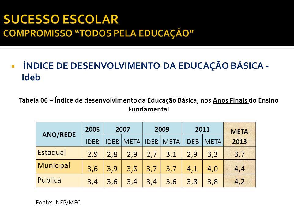 ÍNDICE DE DESENVOLVIMENTO DA EDUCAÇÃO BÁSICA - Ideb ANO/REDE 2005200720092011 META 2013 IDEB METAIDEBMETAIDEBMETA Estadual 2,92,82,92,73,12,93,33,7 Mu