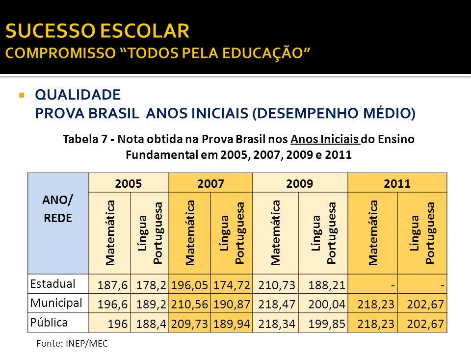 QUALIDADE PROVA BRASIL ANOS INICIAIS (DESEMPENHO MÉDIO) ANO/ REDE 2005200720092011 Matemática Língua Portuguesa Matemática Língua Portuguesa Matemátic