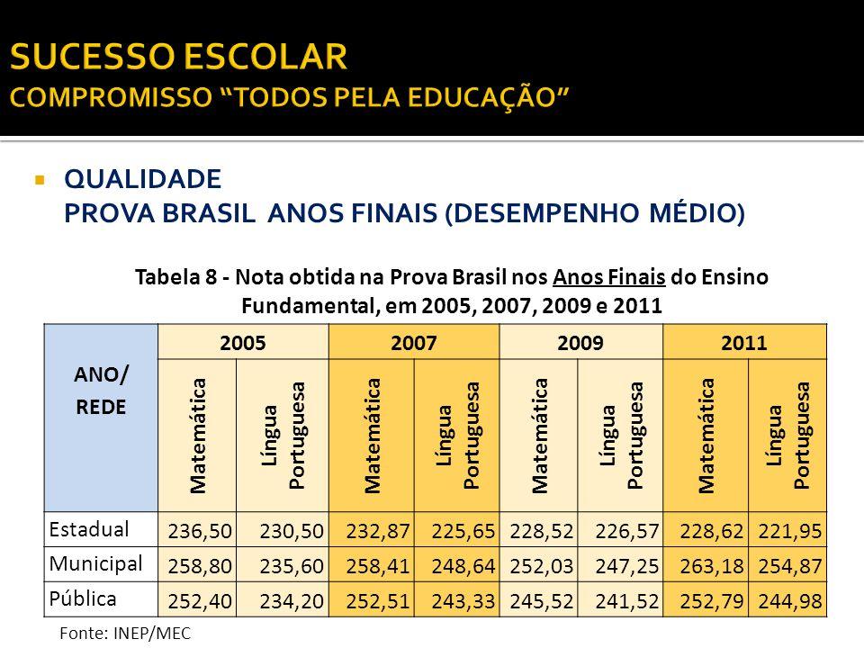 QUALIDADE PROVA BRASIL ANOS FINAIS (DESEMPENHO MÉDIO) ANO/ REDE 2005200720092011 Matemática Língua Portuguesa Matemática Língua Portuguesa Matemática