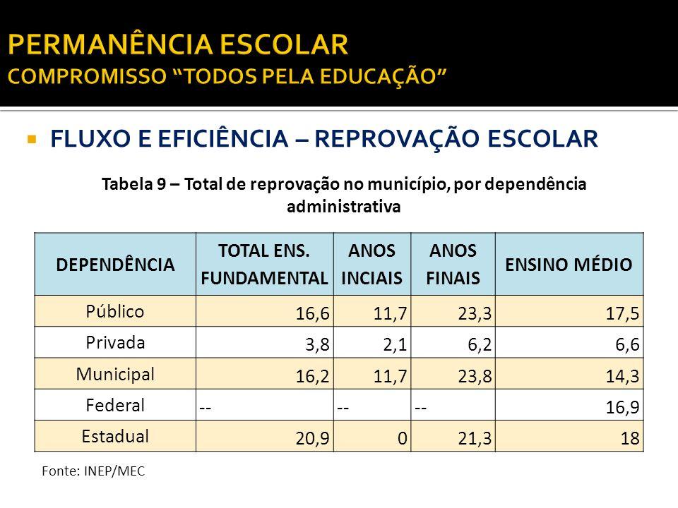 FLUXO E EFICIÊNCIA – REPROVAÇÃO ESCOLAR Tabela 9 – Total de reprovação no município, por dependência administrativa DEPENDÊNCIA TOTAL ENS. FUNDAMENTAL