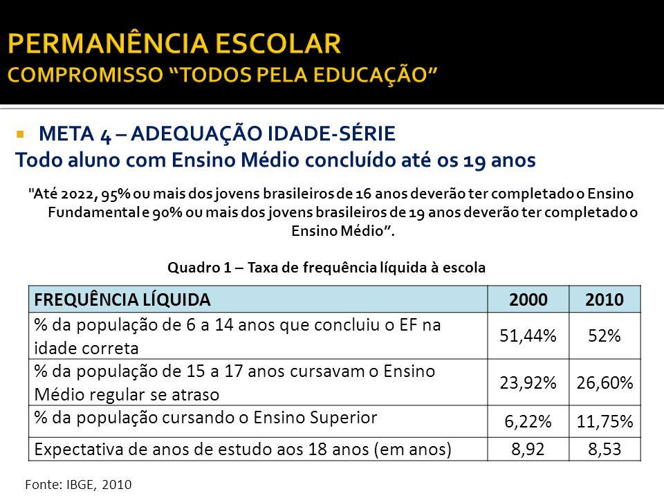 ANALFABETISMO Fonte: IBGE, 2010 Quadro 2 – Taxa de analfabetismo ANALFABETISMO2010 % da população de 10 a 14 anos 1,5 % % da população de 15 anos ou mais4,3%