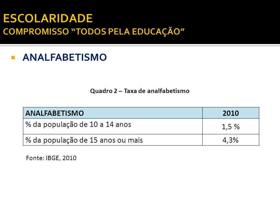 ANALFABETISMO Fonte: IBGE, 2010 Quadro 2 – Taxa de analfabetismo ANALFABETISMO2010 % da população de 10 a 14 anos 1,5 % % da população de 15 anos ou m