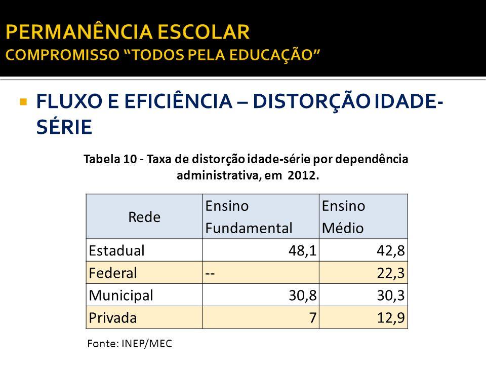 FLUXO E EFICIÊNCIA – DISTORÇÃO IDADE- SÉRIE Rede Ensino Fundamental Ensino Médio Estadual48,142,8 Federal--22,3 Municipal30,830,3 Privada712,9 Tabela