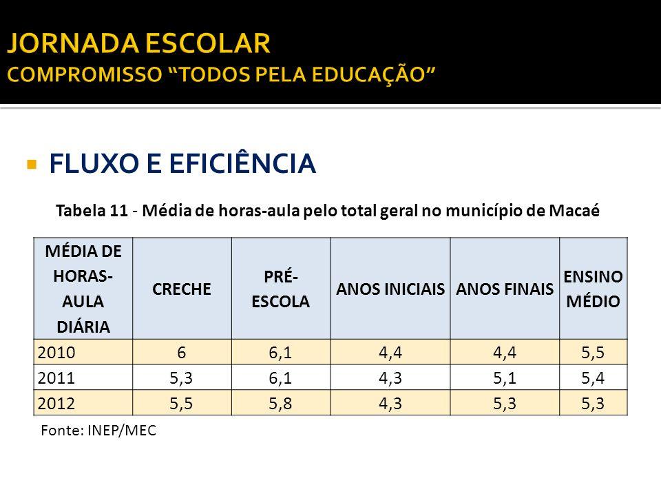 FLUXO E EFICIÊNCIA Tabela 11 - Média de horas-aula pelo total geral no município de Macaé Fonte: INEP/MEC MÉDIA DE HORAS- AULA DIÁRIA CRECHE PRÉ- ESCO