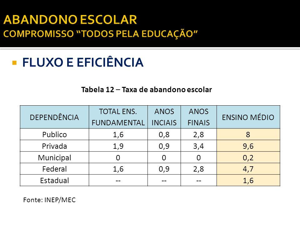 FLUXO E EFICIÊNCIA Tabela 12 – Taxa de abandono escolar Fonte: INEP/MEC DEPENDÊNCIA TOTAL ENS. FUNDAMENTAL ANOS INCIAIS ANOS FINAIS ENSINO MÉDIO Publi