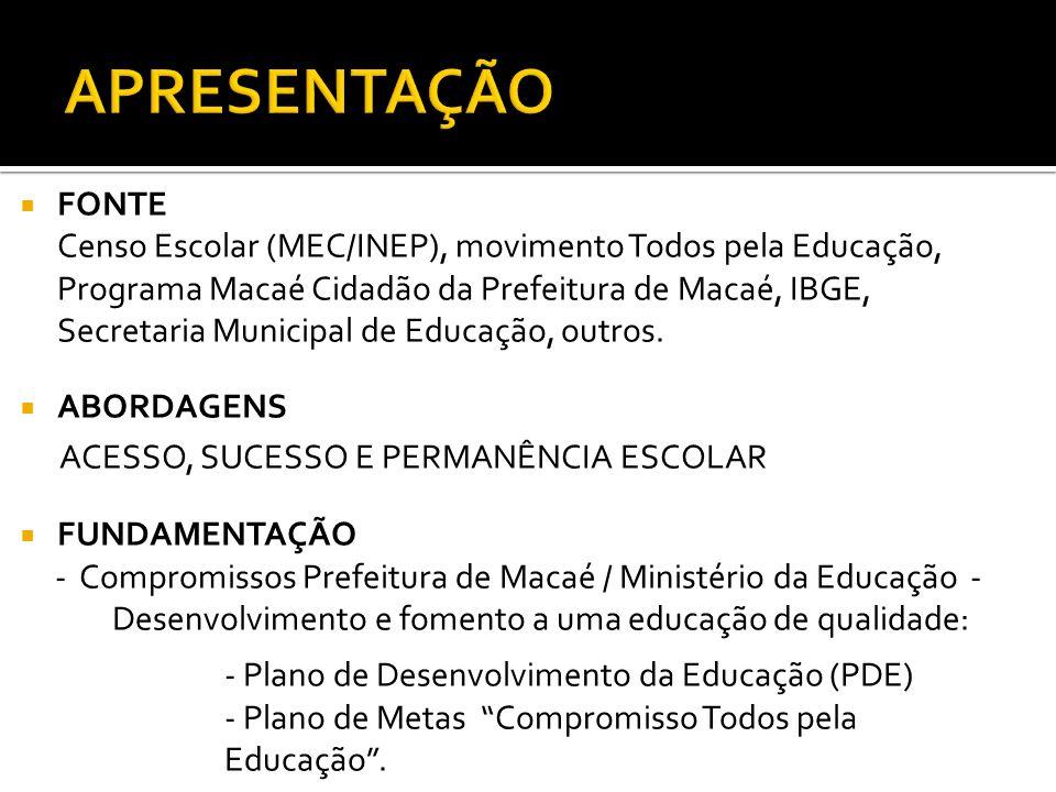 FONTE Censo Escolar (MEC/INEP), movimento Todos pela Educação, Programa Macaé Cidadão da Prefeitura de Macaé, IBGE, Secretaria Municipal de Educação,