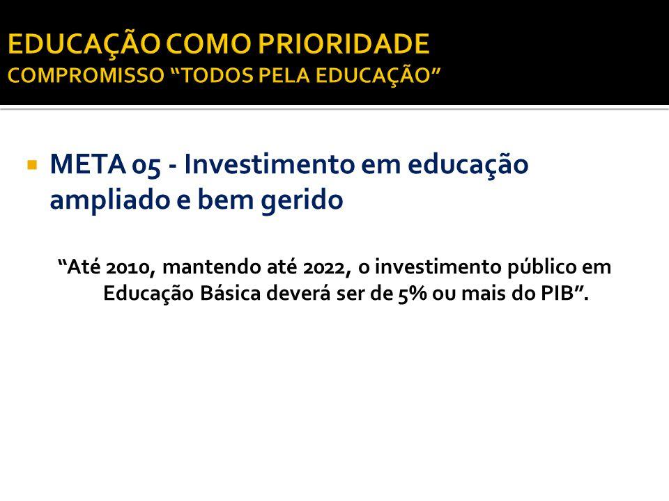 META 05 - Investimento em educação ampliado e bem gerido Até 2010, mantendo até 2022, o investimento público em Educação Básica deverá ser de 5% ou ma