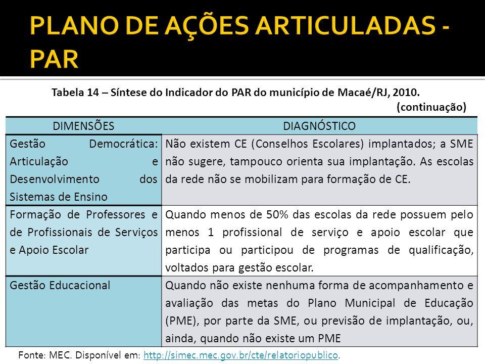 Tabela 15– Assistência Técnica do MEC ao Município Macaé/RJ, 2010.