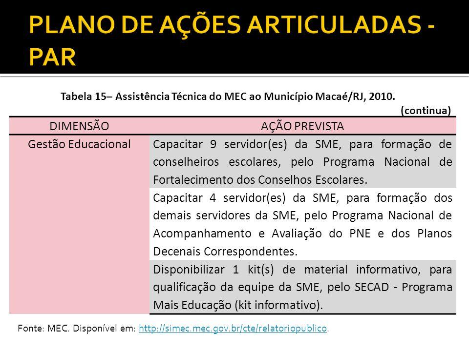 Tabela 15– Assistência Técnica do MEC ao Município Macaé/RJ, 2010. (continua) DIMENSÃOAÇÃO PREVISTA Gestão Educacional Capacitar 9 servidor(es) da SME