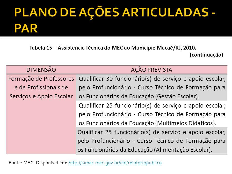Tabela 15 – Assistência Técnica do MEC ao Município Macaé/RJ, 2010. (continuação) DIMENSÃOAÇÃO PREVISTA Formação de Professores e de Profissionais de