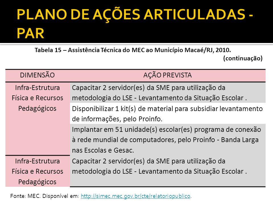 Tabela 15 – Assistência Técnica do MEC ao Município Macaé/RJ, 2010. (continuação) DIMENSÃOAÇÃO PREVISTA Infra-Estrutura Física e Recursos Pedagógicos