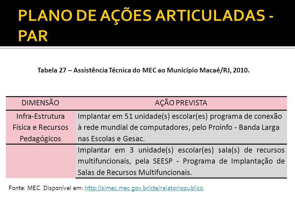 Tabela 27 – Assistência Técnica do MEC ao Município Macaé/RJ, 2010. DIMENSÃOAÇÃO PREVISTA Infra-Estrutura Física e Recursos Pedagógicos Implantar em 5