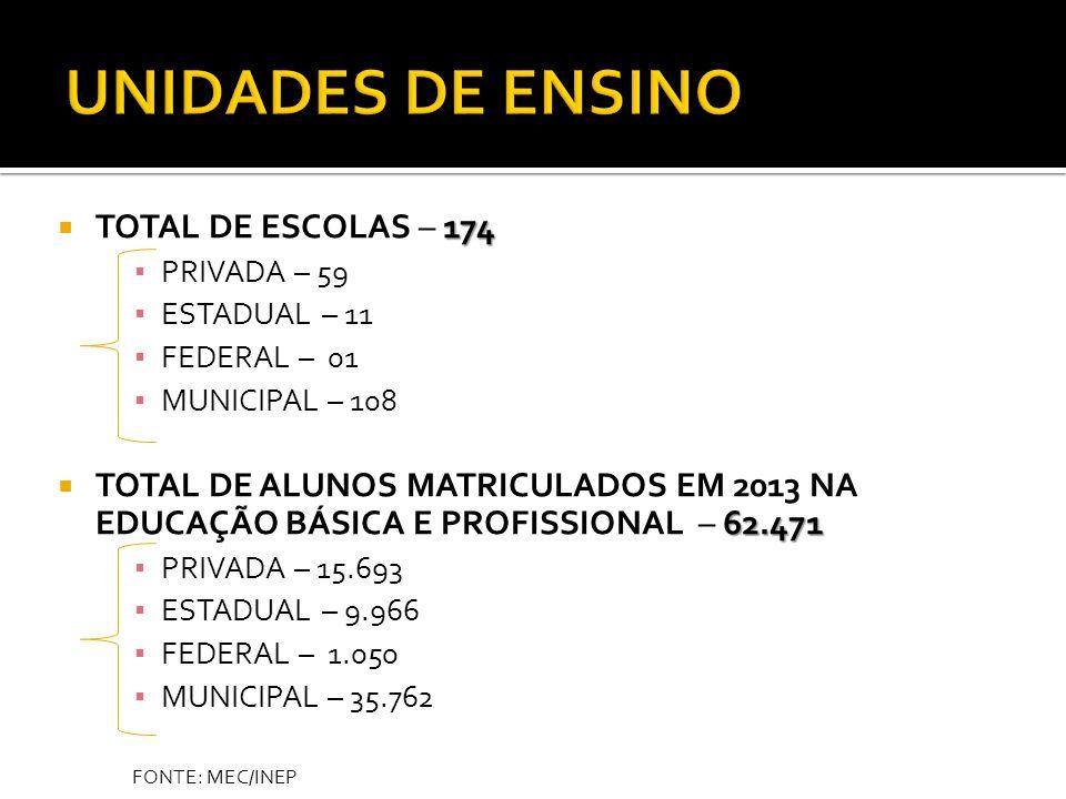FONTE: MEC/INEP 174 TOTAL DE ESCOLAS – 174 PRIVADA – 59 ESTADUAL – 11 FEDERAL – 01 MUNICIPAL – 108 62.471 TOTAL DE ALUNOS MATRICULADOS EM 2013 NA EDUC