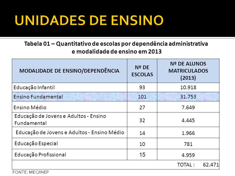 Tabela 01 – Quantitativo de escolas por dependência administrativa e modalidade de ensino em 2013 MODALIDADE DE ENSINO/DEPENDÊNCIA Nº DE ESCOLAS Nº DE