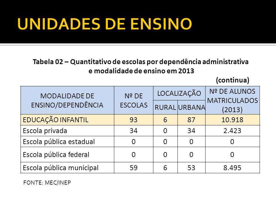 MODALIDADE DE ENSINO/DEPENDÊNCIA Nº DE ESCOLAS LOCALIZAÇÃO Nº DE ALUNOS MATRICULADOS (2013) RURALURBANA EDUCAÇÃO INFANTIL9368710.918 Escola privada340