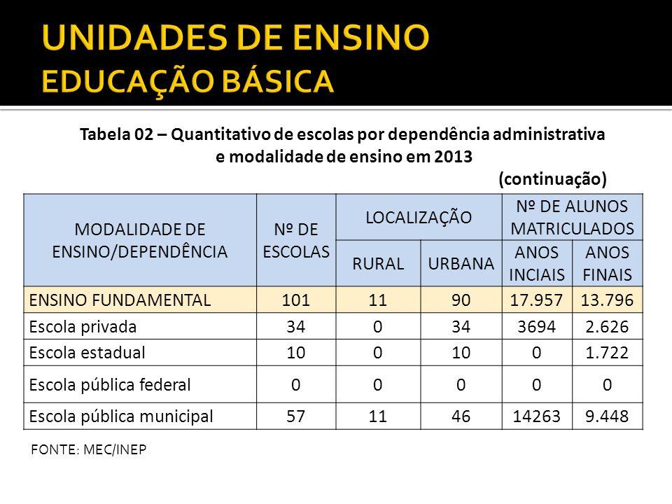 MODALIDADE DE ENSINO/DEPENDÊNCIA Nº DE ESCOLAS LOCALIZAÇÃO Nº DE ALUNOS MATRICULADOS RURALURBANA ENSINO MÉDIO271267.649 Escola privada120 1.583 Escola pública estadual8094.797 Escola pública federal101707 Escola pública municipal514562 Tabela 02 – Quantitativo de escolas por dependência administrativa e modalidade de ensino em 2013 (continuação) FONTE: MEC/INEP