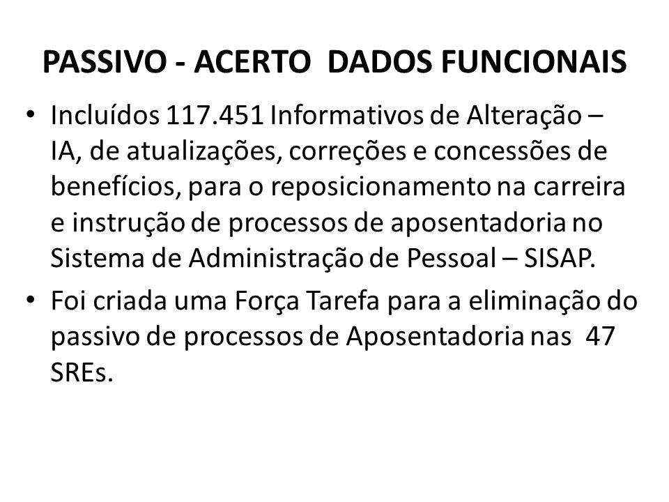 PASSIVO - ACERTO DADOS FUNCIONAIS Incluídos 117.451 Informativos de Alteração – IA, de atualizações, correções e concessões de benefícios, para o repo