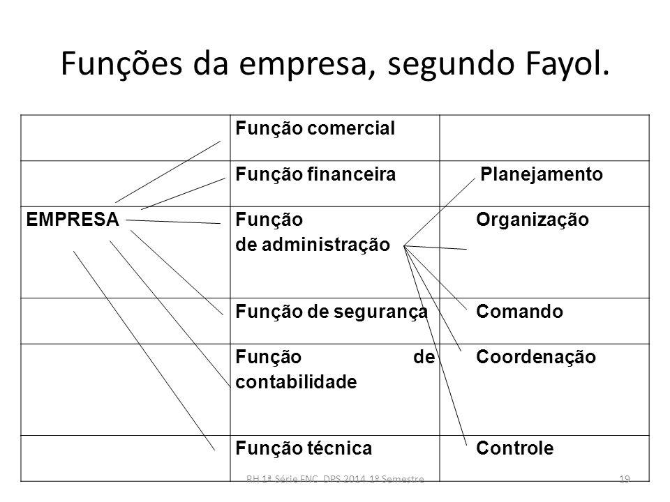 Funções da empresa, segundo Fayol. Função comercial Função financeira Planejamento EMPRESA Função de administração Organização Função de segurança Com
