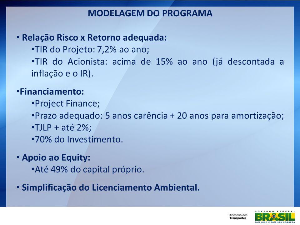 Relação Risco x Retorno adequada: TIR do Projeto: 7,2% ao ano; TIR do Acionista: acima de 15% ao ano (já descontada a inflação e o IR). Financiamento: