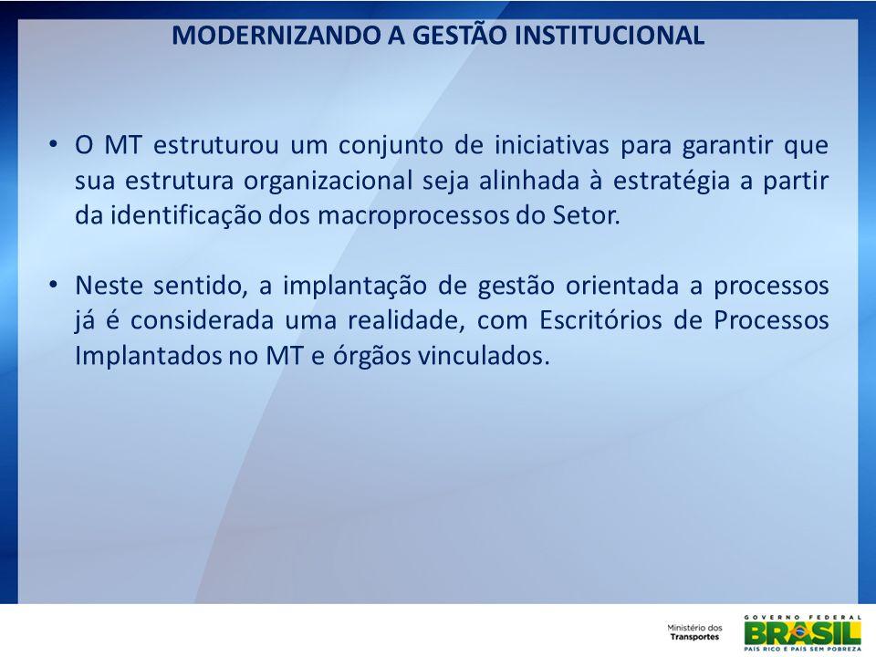 MODERNIZANDO A GESTÃO INSTITUCIONAL Como resultado do processo de modernização da Gestão, o DNIT criou 2 assessorias diretamente vinculadas à Diretoria- Geral, sendo elas: Assessoria de Gestão Estratégica: responsável pela implantação do Balanced Scorecard (BSC) em conjunto com o Movimento Brasil Competitivo (MBC), que inclui: Elaboração do Mapa Estratégico; Monitoramento de indicadores de desempenho; e Acompanhamento de iniciativas tais como escritório de gerenciamento de iniciativas e BR-Legal.