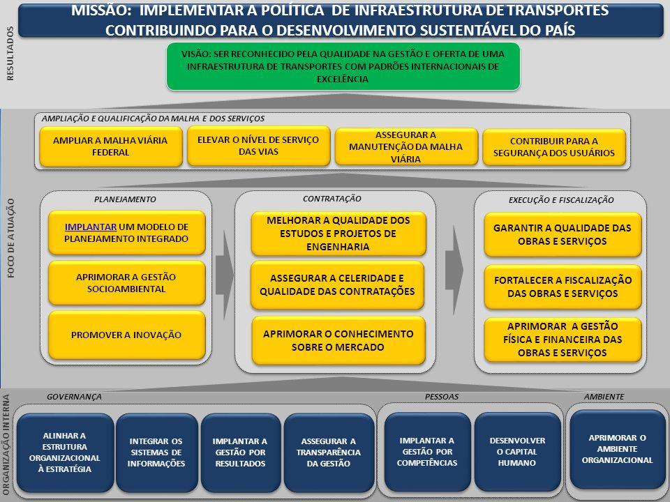 AMBIENTEPESSOAS IMPLANTAR A GESTÃO POR COMPETÊNCIAS FOCO DE ATUAÇÃO GOVERNANÇA INTEGRAR OS SISTEMAS DE INFORMAÇÕES RESULTADOS ALINHAR A ESTRUTURA ORGA