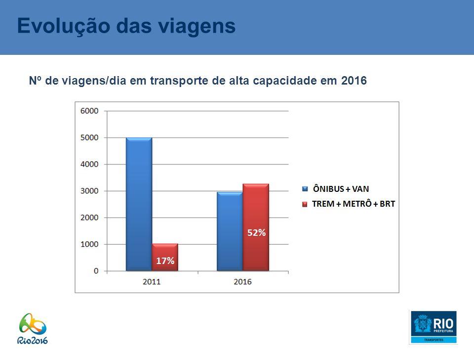 17% 52% Evolução das viagens Nº de viagens/dia em transporte de alta capacidade em 2016