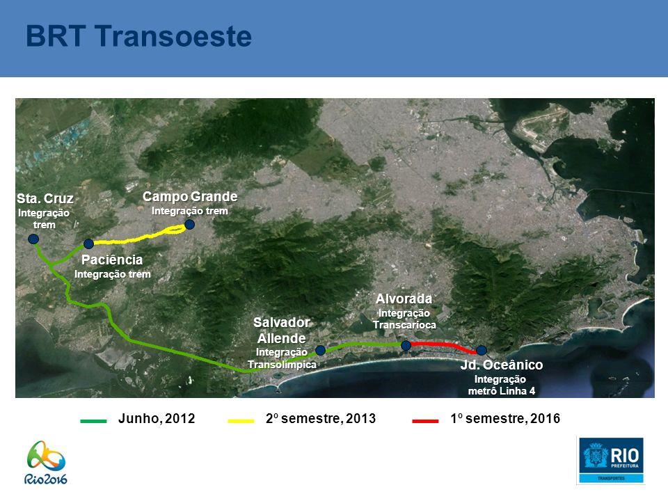 BRT Transoeste Junho, 20122º semestre, 20131º semestre, 2016 Sta. Cruz Integraçãotrem Paciência Integração trem Campo Grande Integração trem AlvoradaI