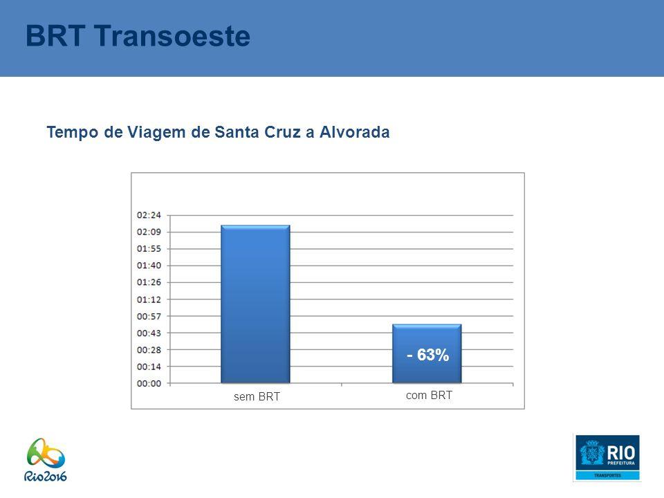 BRT Transoeste Tempo de Viagem de Santa Cruz a Alvorada - 63% sem BRT com BRT