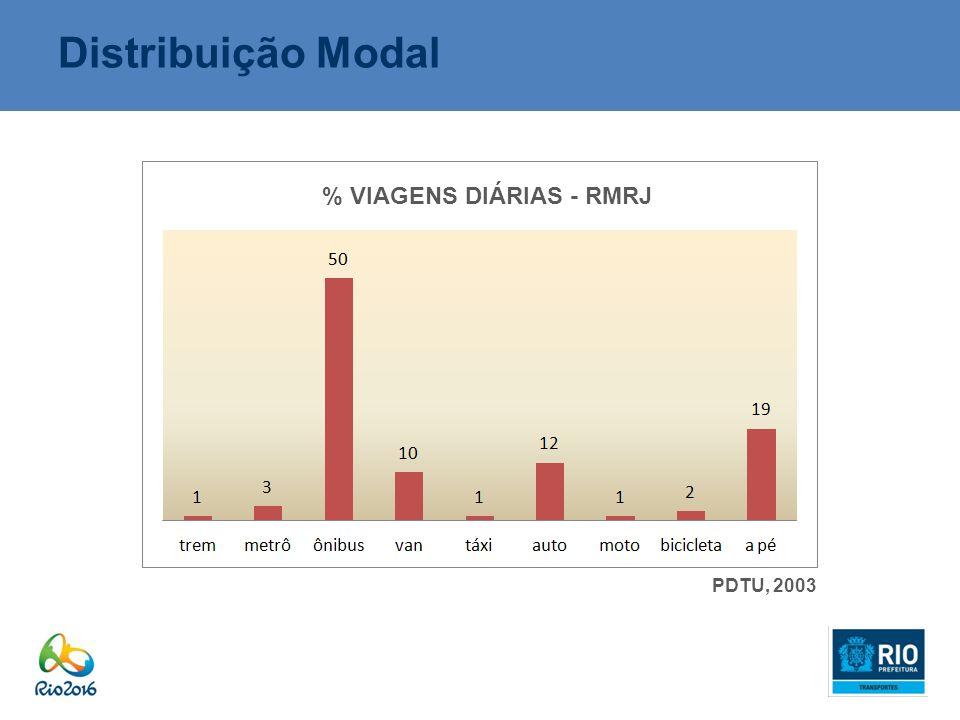 Distribuição Modal % VIAGENS DIÁRIAS - RMRJ PDTU, 2003