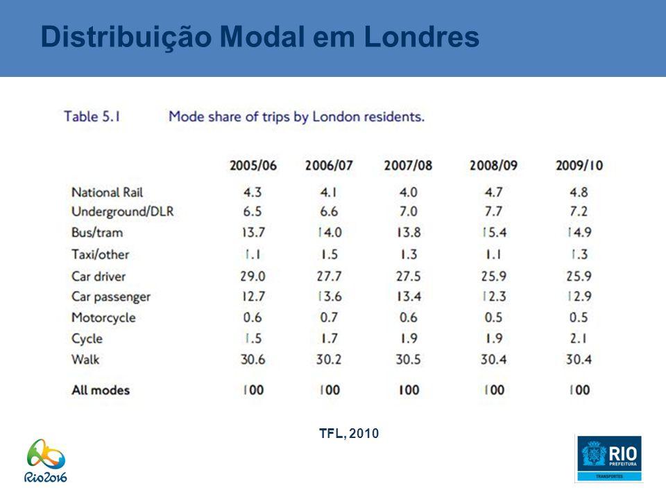 Distribuição Modal em Londres TFL, 2010