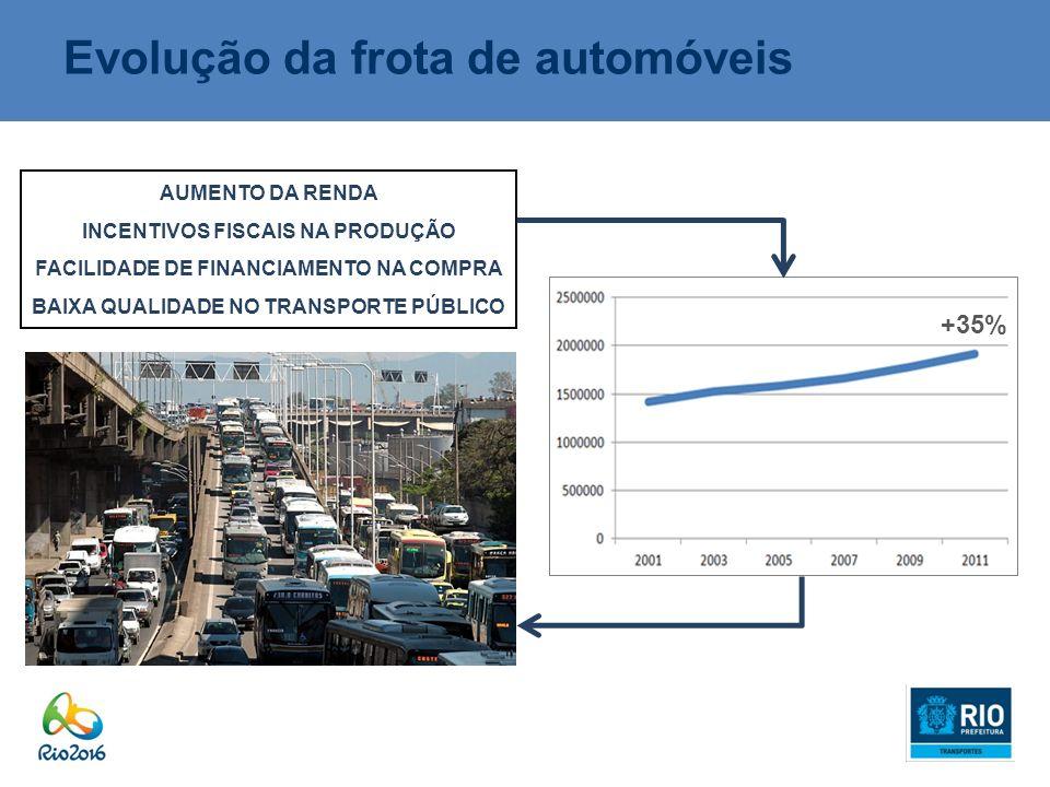 Evolução da frota de automóveis AUMENTO DA RENDA INCENTIVOS FISCAIS NA PRODUÇÃO FACILIDADE DE FINANCIAMENTO NA COMPRA BAIXA QUALIDADE NO TRANSPORTE PÚ