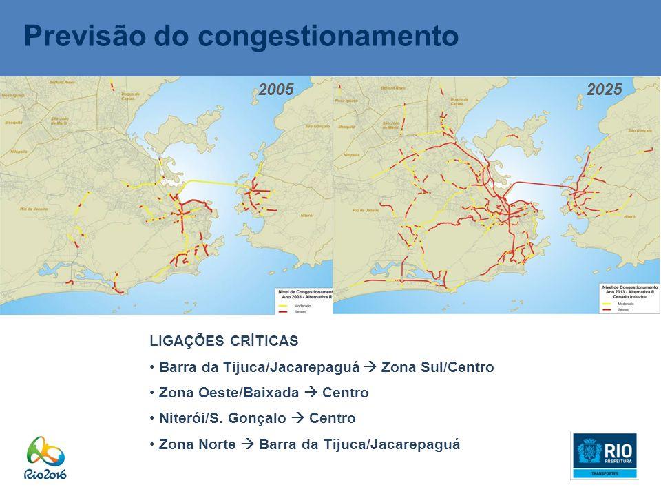 Previsão do congestionamento 20052025 LIGAÇÕES CRÍTICAS Barra da Tijuca/Jacarepaguá Zona Sul/Centro Zona Oeste/Baixada Centro Niterói/S. Gonçalo Centr