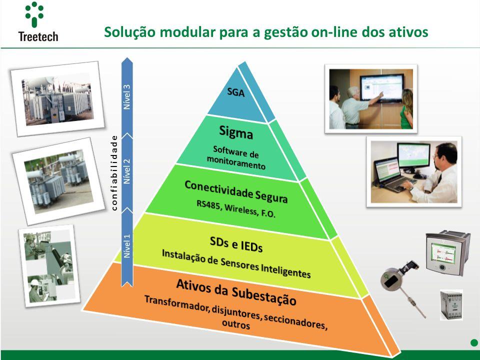 Solução modular para a gestão on-line dos ativos confiabilidade