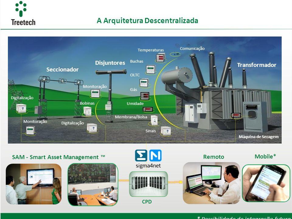 A Arquitetura Descentralizada Transformador Máquina de Secagem Comunicação Temperaturas Buchas OLTC Gás Umidade Membrana/Bolsa Sinais Disjuntores Moni
