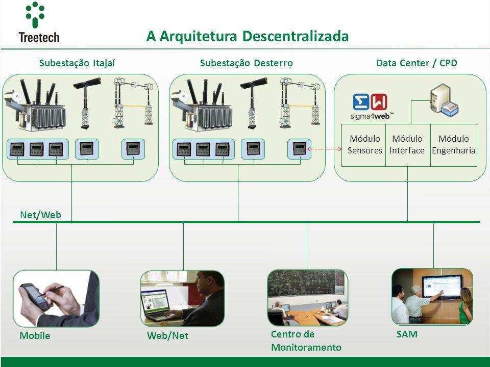 A Arquitetura Descentralizada Módulo Sensores Módulo Interface Módulo Engenharia Net/Web Subestação ItajaíSubestação DesterroData Center / CPD Centro