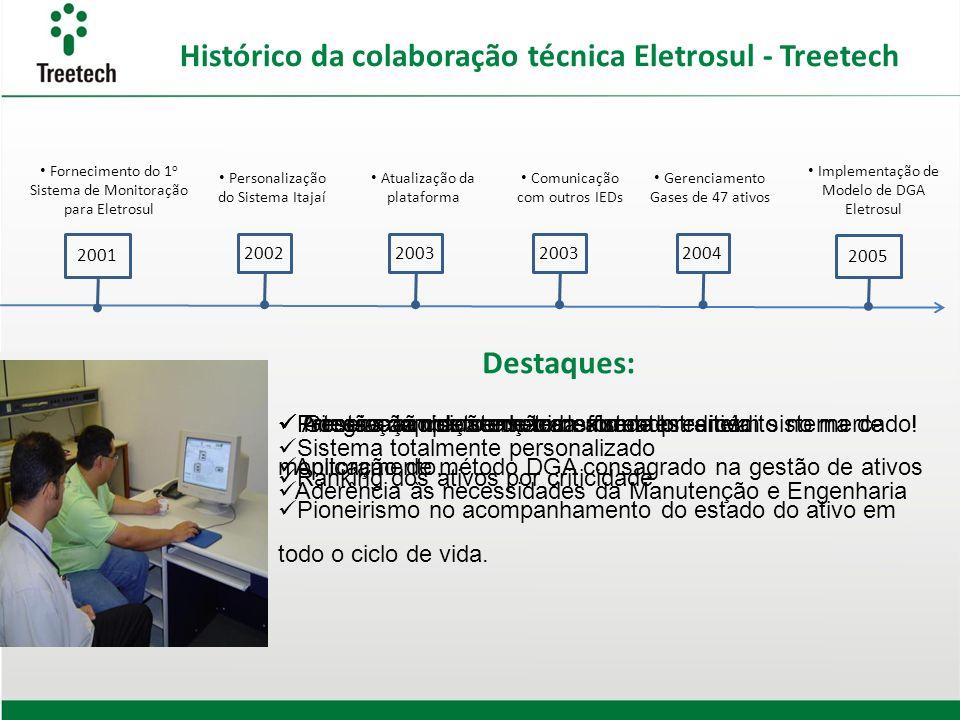 2002 Personalização do Sistema Itajaí Histórico da colaboração técnica Eletrosul - Treetech 2003 Atualização da plataforma Sistema totalmente personal