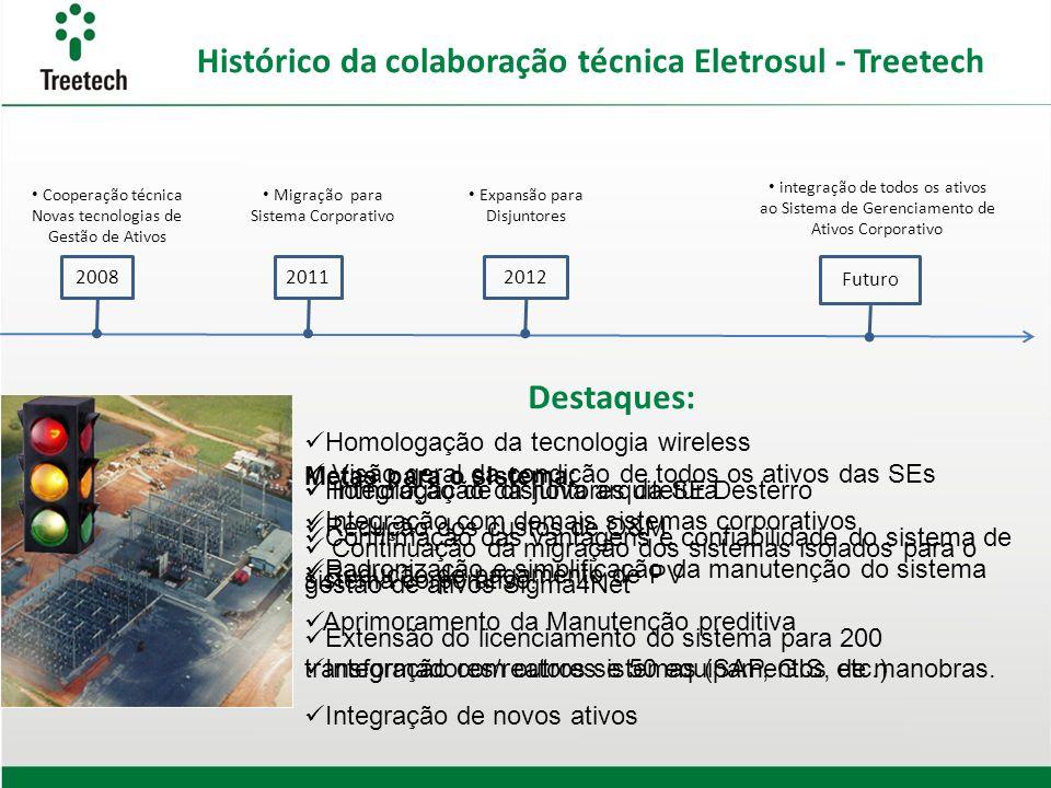 Destaques: Histórico da colaboração técnica Eletrosul - Treetech 2008 Cooperação técnica Novas tecnologias de Gestão de Ativos Homologação da tecnolog