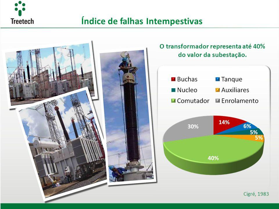 Cigré, 1983 O transformador representa até 40% do valor da subestação. Índice de falhas Intempestivas