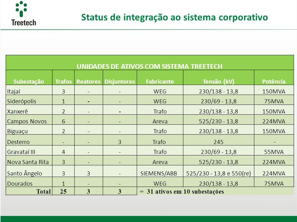 Status de integração ao sistema corporativo UNIDADES DE ATIVOS COM SISTEMA TREETECH SubestaçãoTrafosReatoresDisjuntoresFabricanteTensão (kV)Potência I