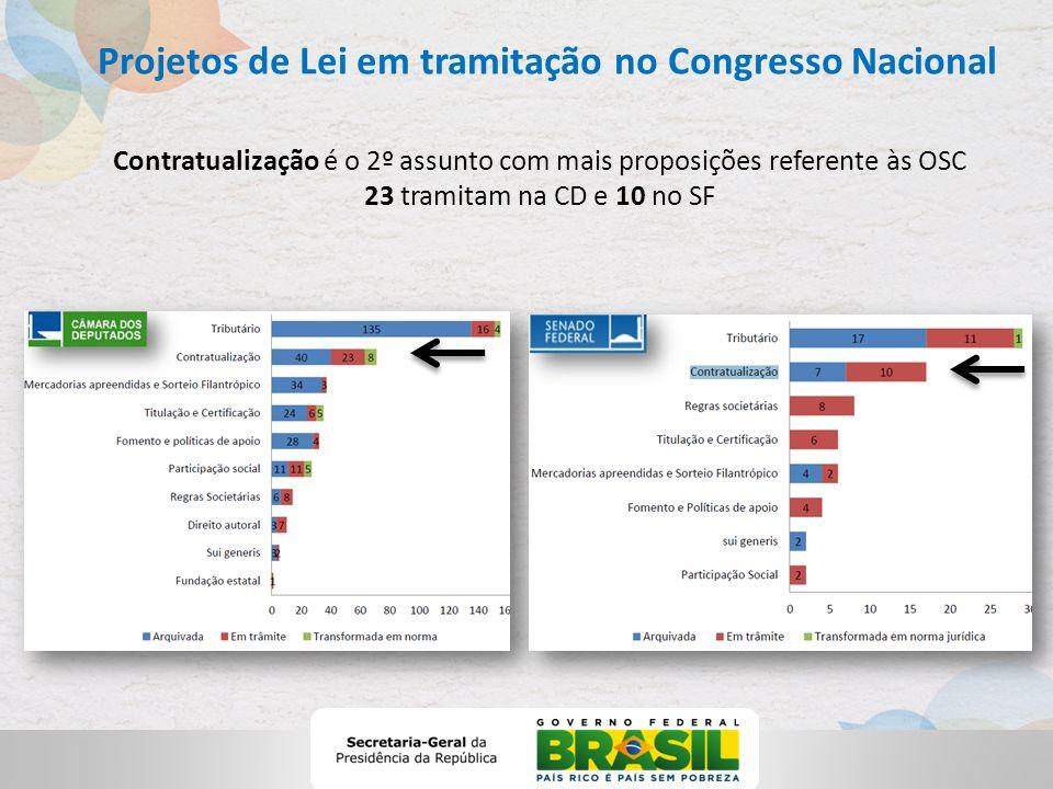Projetos de Lei em tramitação no Congresso Nacional Contratualização é o 2º assunto com mais proposições referente às OSC 23 tramitam na CD e 10 no SF