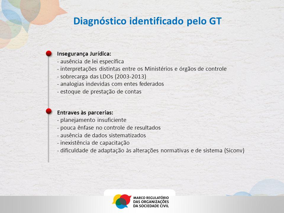 Diagnóstico identificado pelo GT Insegurança Jurídica: - ausência de lei específica - interpretações distintas entre os Ministérios e órgãos de contro