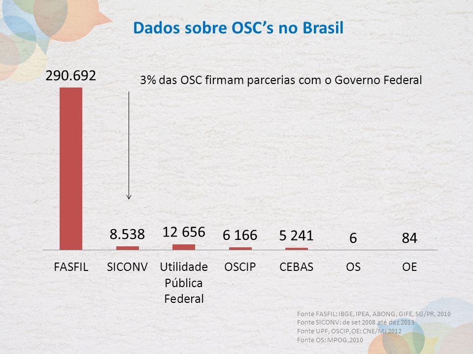 Dados sobre OSCs no Brasil 24.069 tituladas em âmbito federal, equivalente a 7% do Universo FASFIL Fonte FASFIL: IBGE, IPEA, ABONG, GIFE, SG/PR, 2010 Fonte SICONV: de set 2008 até dez 2013 Fonte UPF, OSCIP,OE: CNE/MJ 2012 Fonte OS: MPOG,2010 3% das OSC firmam parcerias com o Governo Federal