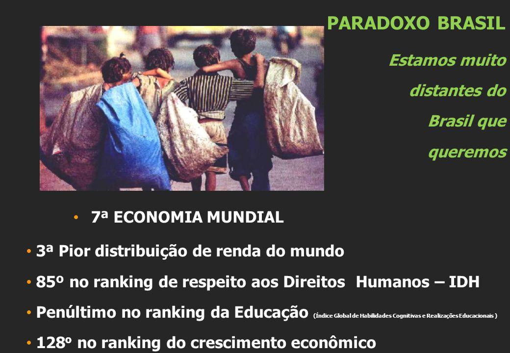 PARADOXO BRASIL Estamos muito distantes do Brasil que queremos 7ª ECONOMIA MUNDIAL 3ª Pior distribuição de renda do mundo 85º no ranking de respeito aos Direitos Humanos – IDH Penúltimo no ranking da Educação (Índice Global de Habilidades Cognitivas e Realizações Educacionais ) 128 o no ranking do crescimento econômico