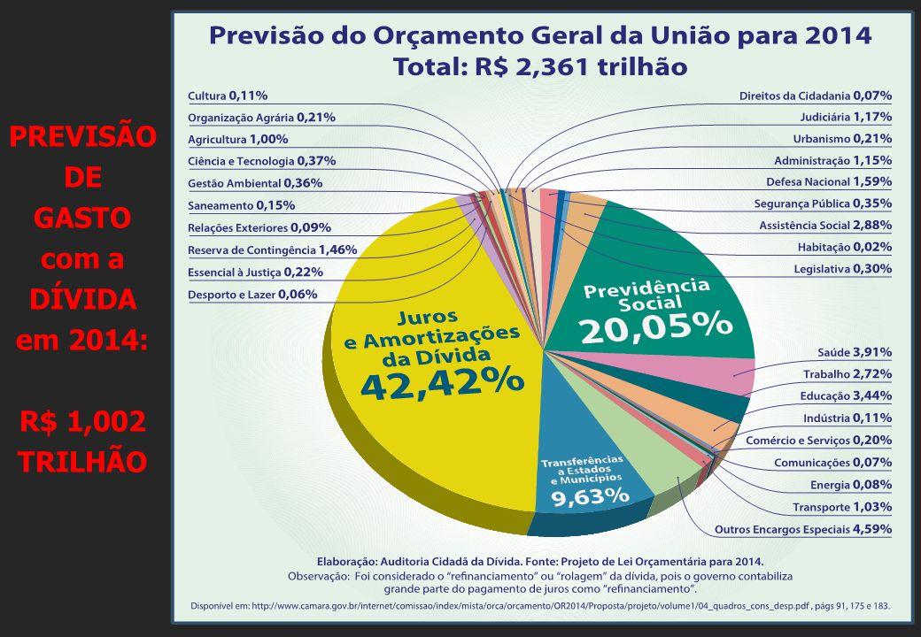 PREVISÃO DE GASTO com a DÍVIDA em 2014: R$ 1,002 TRILHÃO