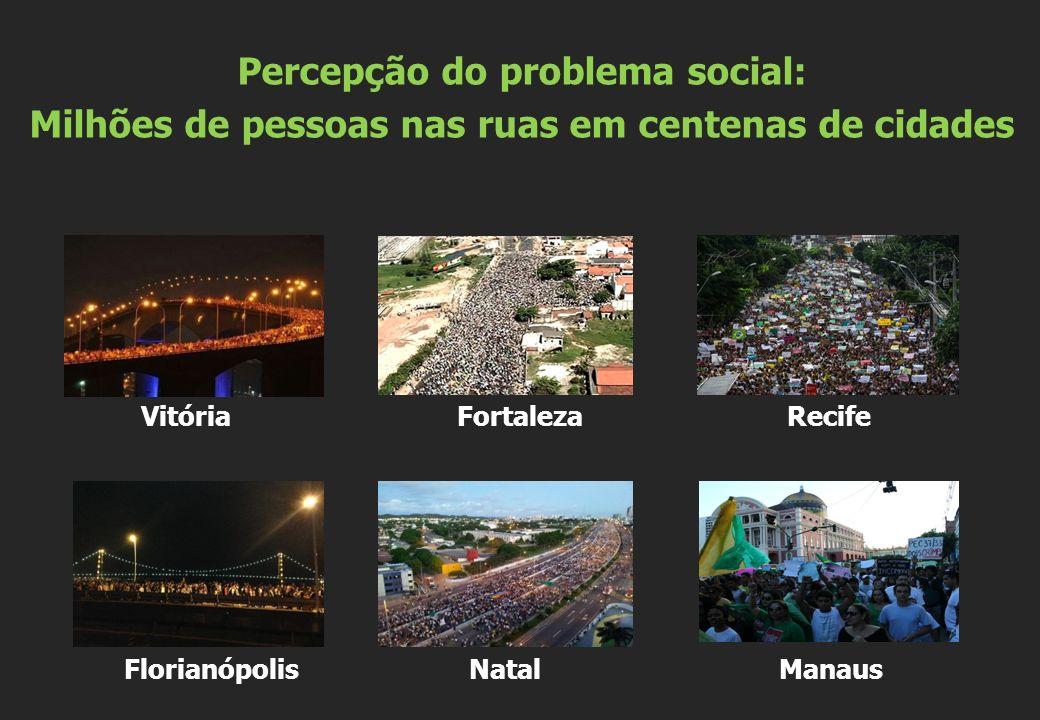 Vitória Fortaleza Recife Florianópolis Natal Manaus Percepção do problema social: Milhões de pessoas nas ruas em centenas de cidades