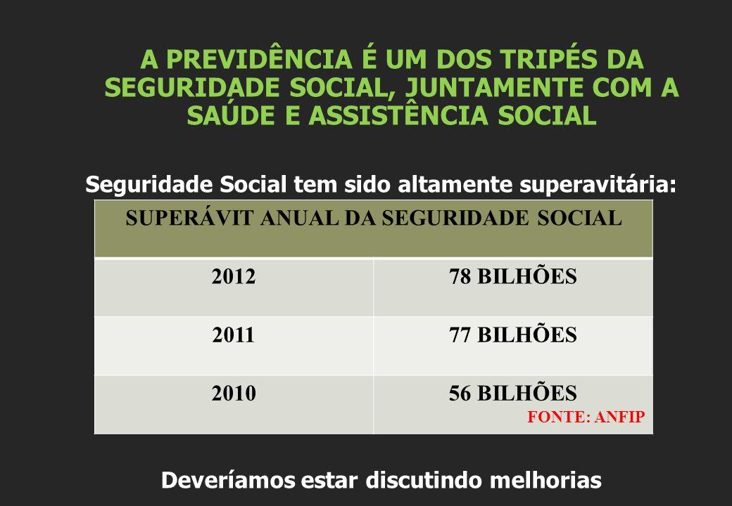 A PREVIDÊNCIA É UM DOS TRIPÉS DA SEGURIDADE SOCIAL, JUNTAMENTE COM A SAÚDE E ASSISTÊNCIA SOCIAL Seguridade Social tem sido altamente superavitária: Deveríamos estar discutindo melhorias SUPERÁVIT ANUAL DA SEGURIDADE SOCIAL 201278 BILHÕES 201177 BILHÕES 201056 BILHÕES FONTE: ANFIP