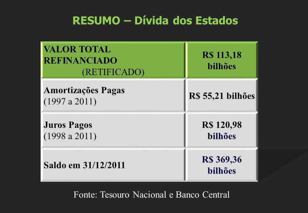 RESUMO – Dívida dos Estados Fonte: Tesouro Nacional e Banco Central