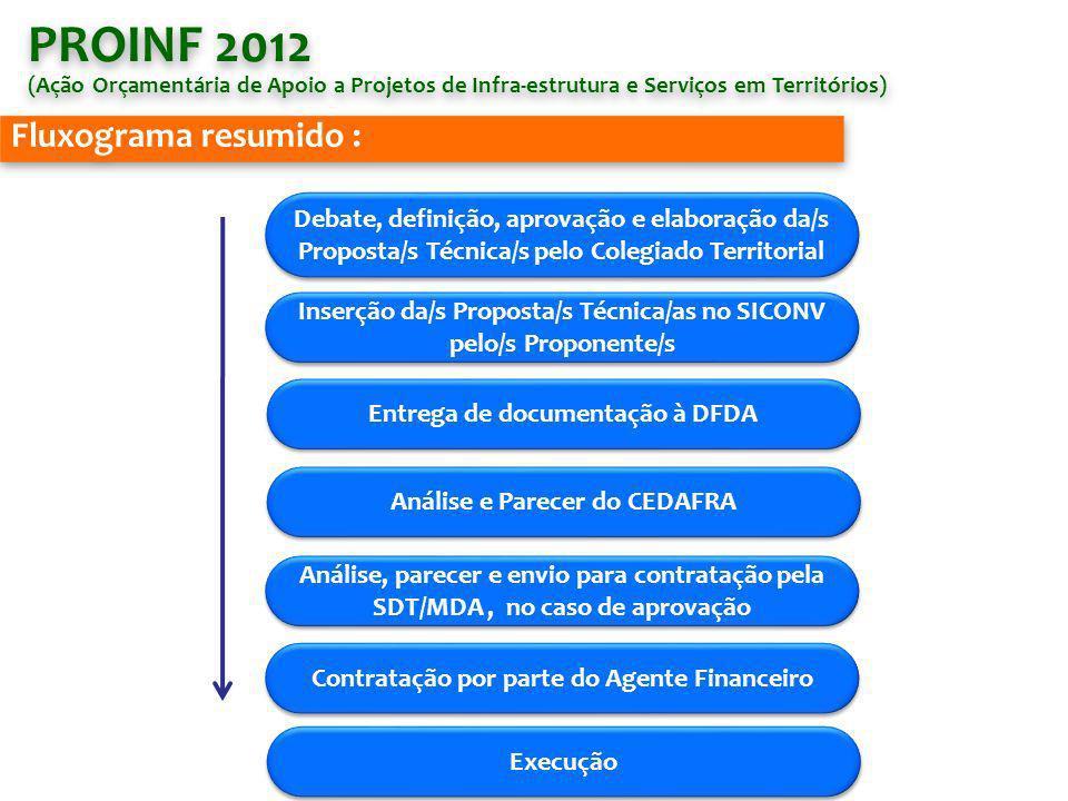 Fluxograma resumido : PROINF 2012 (Ação Orçamentária de Apoio a Projetos de Infra-estrutura e Serviços em Territórios) PROINF 2012 (Ação Orçamentária de Apoio a Projetos de Infra-estrutura e Serviços em Territórios) Debate, definição, aprovação e elaboração da/s Proposta/s Técnica/s pelo Colegiado Territorial Inserção da/s Proposta/s Técnica/as no SICONV pelo/s Proponente/s Inserção da/s Proposta/s Técnica/as no SICONV pelo/s Proponente/s Entrega de documentação à DFDA Análise e Parecer do CEDAFRA Análise, parecer e envio para contratação pela SDT/MDA, no caso de aprovação Contratação por parte do Agente Financeiro Execução