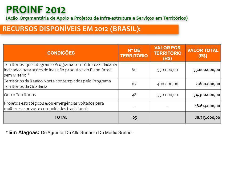 RECURSOS DISPONÍVEIS EM 2012 (BRASIL): CONDIÇÕES N° DE TERRITÓRIO VALOR POR TERRITÓRIO (R$) VALOR TOTAL (R$) Territórios que integram o Programa Territórios da Cidadania indicados para ações de inclusão produtiva do Plano Brasil sem Miséria * 60550.000,0033.000.000,00 Territórios da Região Norte contemplados pelo Programa Territórios da Cidadania 07400.000,002.800.000,00 Outro Territórios98350.000,0034.300.000,00 Projetos estratégicos e/ou emergências voltados para mulheres e povos e comunidades tradicionais --18.613.000,00 TOTAL16588.713.000,00 PROINF 2012 (Ação Orçamentária de Apoio a Projetos de Infra-estrutura e Serviços em Territórios) PROINF 2012 (Ação Orçamentária de Apoio a Projetos de Infra-estrutura e Serviços em Territórios) * Em Alagoas: Do Agreste, Do Alto Sertão e Do Médio Sertão.